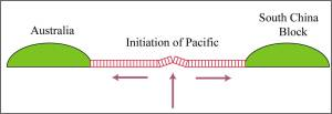 Schematic cross section of passive continental margins.