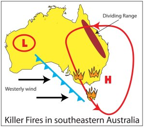 A typical 'fire-flume' climate scenario. A heat low in the north-west indicates Australia is heating up. A high pressure cell centred off the east coast is directing hot winds across the Eucalyptus forests of the south-eastern corner. Fires have broken out (crowny-things), and a polar front is approaching which will make things worse by creating gale-force winds.